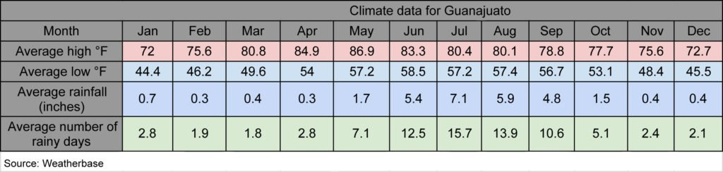 Climate data for Guanajuato